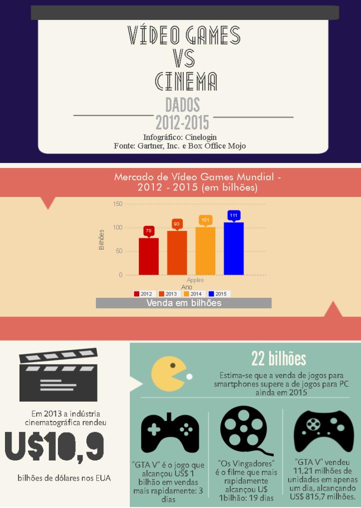 A indústria de vídeo games(1)