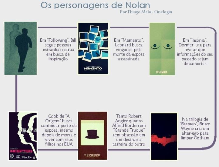 Infográfico Nolan